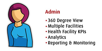 Admin, 360 Degree View, Facilities, health facility KPIs, Analytics, Reporting, Monitoring